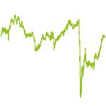 wikifolio-Chart: No Guts no Glory