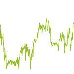 wikifolio-Chart: Trendfolge Lehne Vermögens-Mix