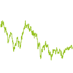 wikifolio-Chart: Muenzstr. Aktien Fond