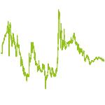 wikifolio-Chart: Aktien Deutschland 101