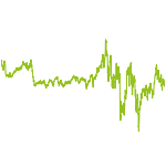 wikifolio-Chart: Evergreens