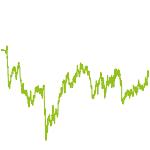 wikifolio-Chart: Scheuermann_scm