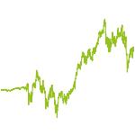 wikifolio-Chart: Insider Value INvestGO
