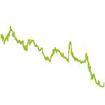wikifolio-Chart: EQ - Trendinvesting