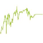 wikifolio-Chart: Langfristige Trends Gehebelt