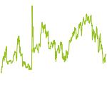 wikifolio-Chart: DAX-NASDAQ-Werte  Co.
