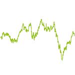 wikifolio-Chart: Langzeitanlage Zukunft