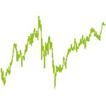 wikifolio-Chart: new economy & traditional