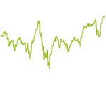 wikifolio-Chart: Relative Stärke ETF-Werte