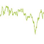 wikifolio-Chart: Jahresverlierer (HDAX-Werte)