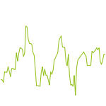wikifolio-Chart: Guilty Conscience Assets
