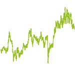 wikifolio-Chart: Automotive Growth