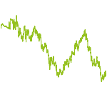 wikifolio-Chart: Best Misch-Folio