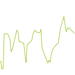 wikifolio-Chart: Aktien & Hebelprodukte