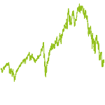 wikifolio-Chart: Financial Services - Disruptors