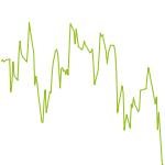 wikifolio-Chart: Wachstum 2016
