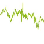 wikifolio-Chart: Trend DAX-Werte auf oder ab