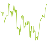 wikifolio-Chart: WeLoveTrading.de TOP 25 DE