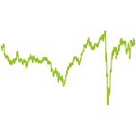 wikifolio-Chart: Dividenden+Einkommen
