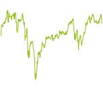 wikifolio-Chart: High Sharpe Ratio: Performance