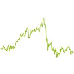 wikifolio-Chart: Leveraged auf Basis Levermann