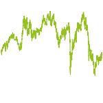 wikifolio-Chart: Considerate - Zukunftsorientiert
