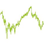 wikifolio-Chart: Smart Asset
