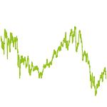 wikifolio-Chart: Shooting-Stars ohne Hebel