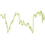 wikifolio-Chart: Daytradinglong