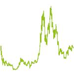 wikifolio-Chart: BITCOIN performance