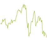 wikifolio-Chart: BG All Shares