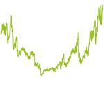 wikifolio-Chart: Trendaktien DE und international