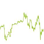 wikifolio-Chart: Bitcoin & ETH Trading Short Term