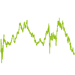 wikifolio-Chart: Directors Dealing - Aktien-Werte