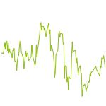 wikifolio-Chart: testwiki 3