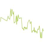 "wikifolio-Chart: Internationale  ""Stockpicker"""