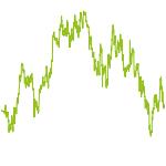 wikifolio-Chart: Supertrader MP
