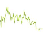 wikifolio-Chart: Tecdax trend