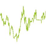 wikifolio-Chart: Marktzyklen moderat gehebelt