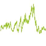 wikifolio-Chart: Top-Trendaktien mit Hebel