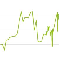 wikifolio-Chart: CW-arkus