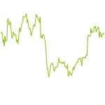 wikifolio-Chart: 4W-Deutschland