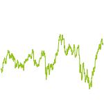 wikifolio-Chart: Berg Invest Piotroski-Style EU