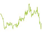 wikifolio-Chart: Aktiv ShuenValue Investment