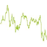 wikifolio-Chart: WWDiversio