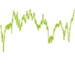 wikifolio-Chart: ImmoGlobal