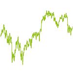 wikifolio-Chart: Dividenden worldwide