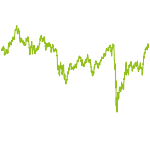 wikifolio-Chart: Langfristige-Investments