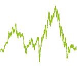 wikifolio-Chart: Eigentümergeführte Unternehmen