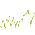 wikifolio-Chart: TopDivLV